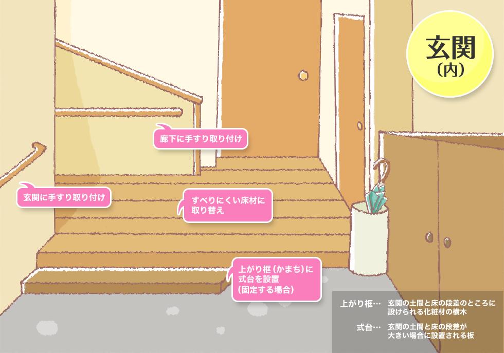 玄関(内)の介護リフォームイメージ