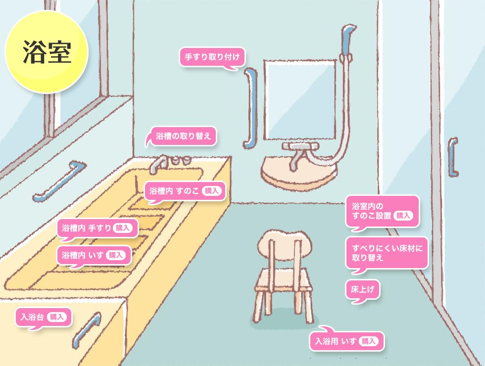 浴室の介護リフォームイメージ